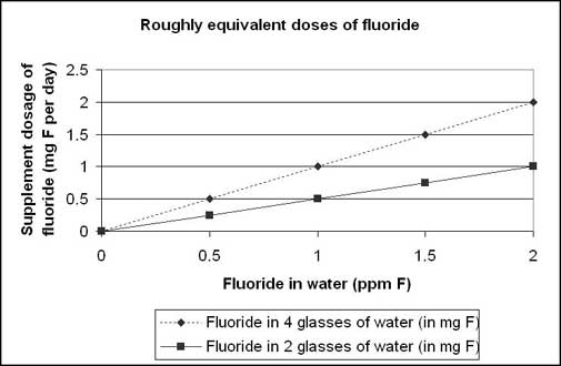 chart-f-doses-from-water12-01.jpg