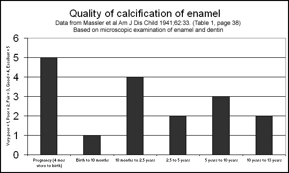 chart-quality-enamel-vs-when.jpg